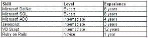 sample skills matrix